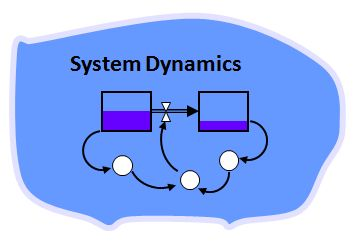 Training Dynamic System