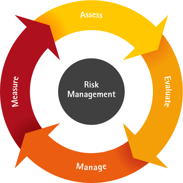 benefits of risk management essay Reducing risk five benefits of enterprise risk management jim kreiser  8/29/2013 as business risks continue to increase, organizations are finding it necessary to implement some sort of formal risk management system.